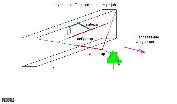 321Антенна моксон на 40 метров своими руками